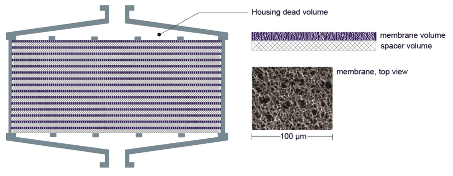 membrane absorbers