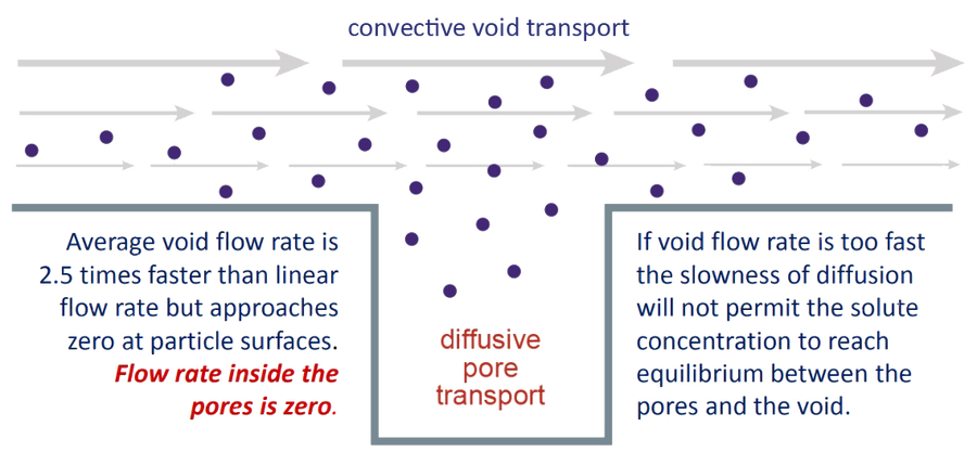 convective void transport